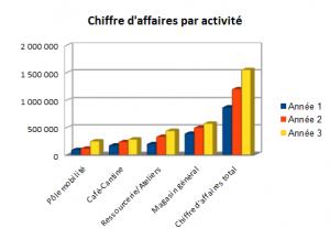 Graph evolution CA par activité