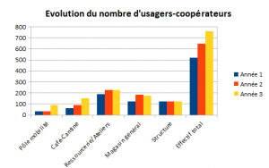 Graph evolution nbre usagers cooperateurs